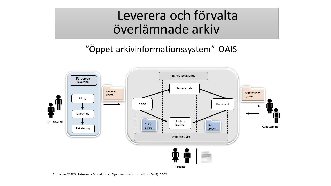 Planera bevarande Hantera data Hantera lagring Komma åt LEDNING KONSUMENT PRODUCENT Fritt efter CCSDS, Reference Model for an Open Archival Informatio