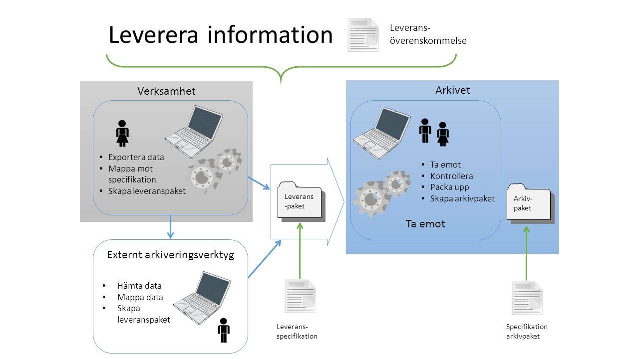 Verksamhet Arkivet Exportera data Mappa mot specifikation Skapa leveranspaket Ta emot Kontrollera Packa upp Skapa arkivpaket Leverans -paket Arkiv- pa