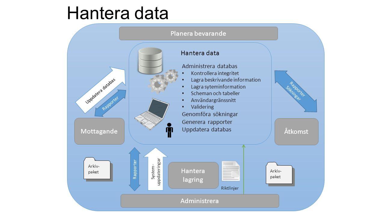 Arkiv- paket Mottagande Åtkomst Hantera data Administrera databas Kontrollera integritet Lagra beskrivande information Lagra syteminformation Scheman