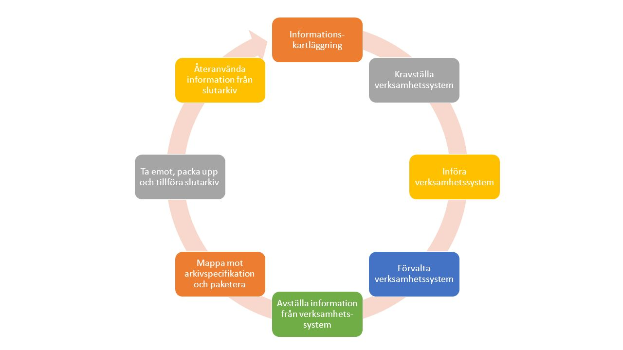 Informations- kartläggning Kravställa verksamhetssystem Införa verksamhetssystem Förvalta verksamhetssystem Avställa information från verksamhets- sys