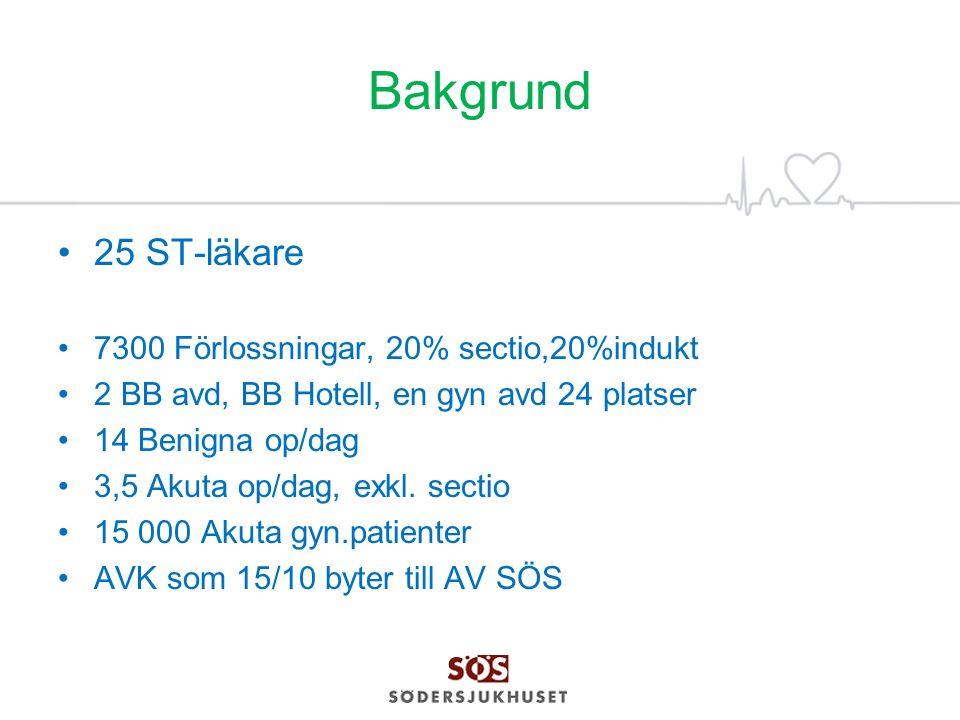 Bakgrund 25 ST-läkare 7300 Förlossningar, 20% sectio,20%indukt 2 BB avd, BB Hotell, en gyn avd 24 platser 14 Benigna op/dag 3,5 Akuta op/dag, exkl. se