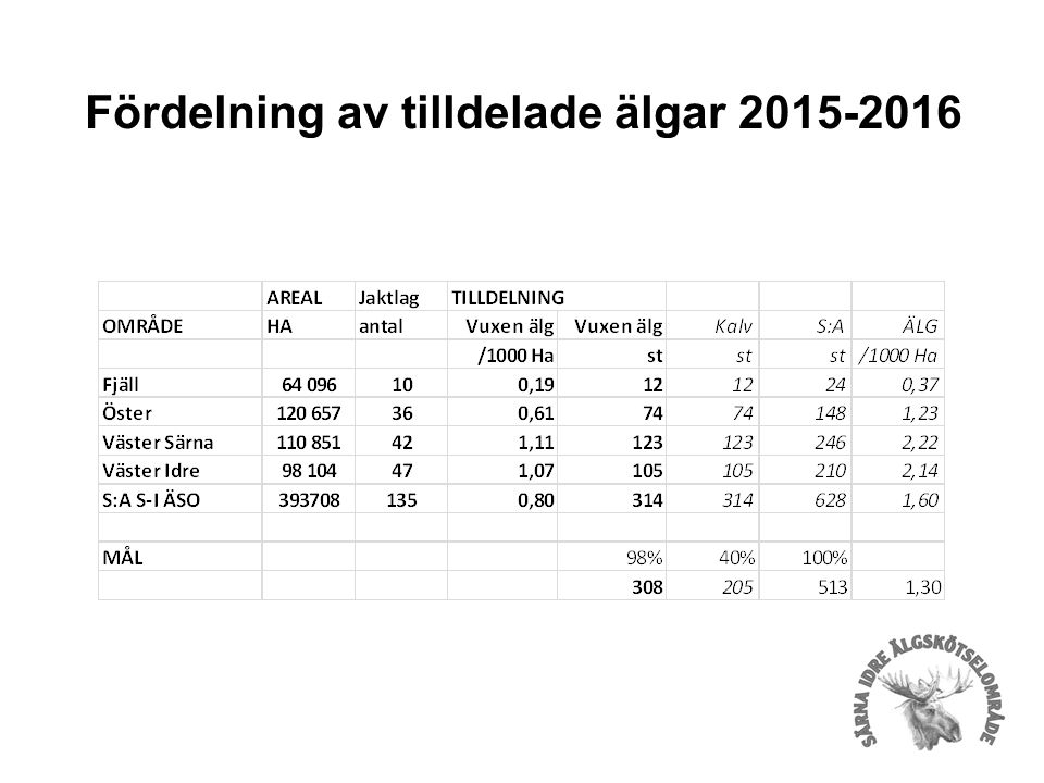 Fördelning av tilldelade älgar 2015-2016