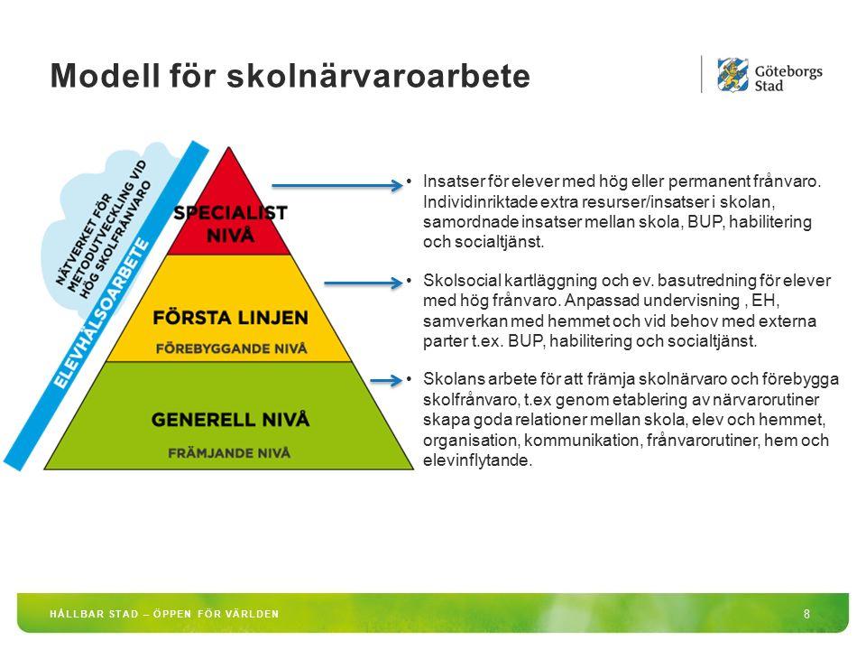 HÅLLBAR STAD – ÖPPEN FÖR VÄRLDEN 8 Modell för skolnärvaroarbete Insatser för elever med hög eller permanent frånvaro. Individinriktade extra resurser/