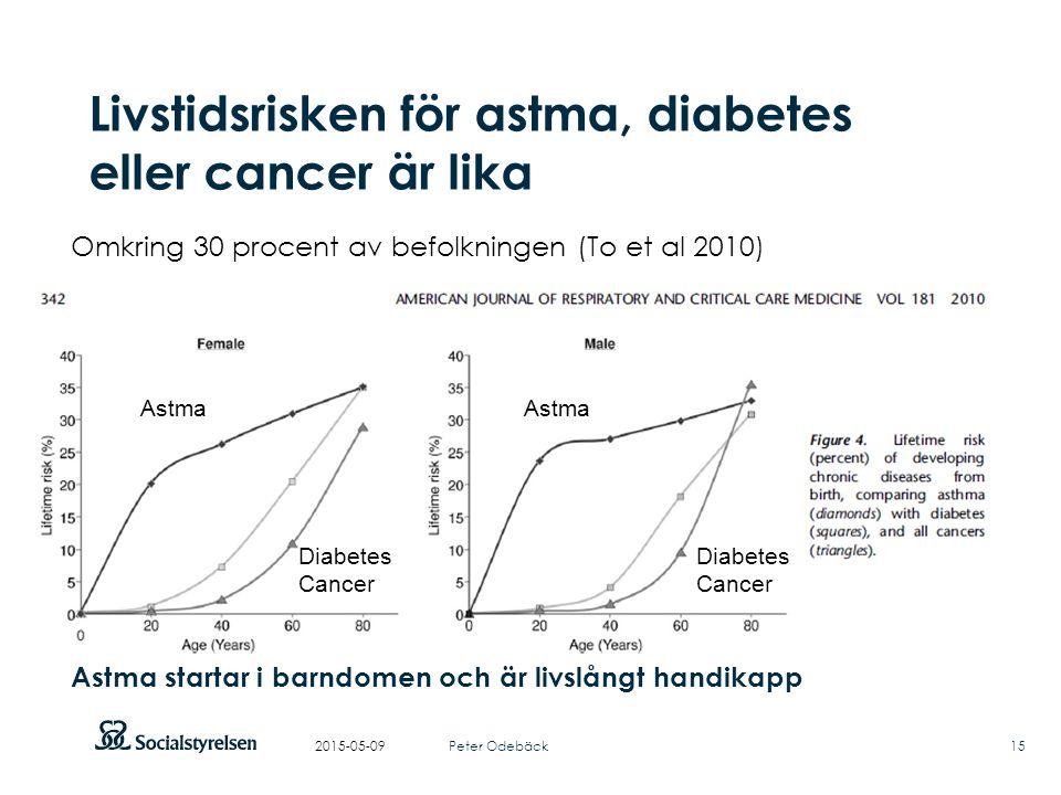 Att visa fotnot, datum, sidnummer Klicka på fliken Infoga och klicka på ikonen sidhuvud/sidfot Klistra in text: Klistra in texten, klicka på ikonen (Ctrl), välj Behåll endast text 2015-05-09 Livstidsrisken för astma, diabetes eller cancer är lika Astma startar i barndomen och är livslångt handikapp Astma Diabetes Cancer Omkring 30 procent av befolkningen (To et al 2010) Peter Odebäck15