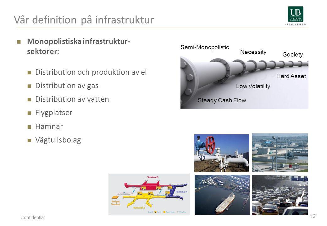 Vår definition på infrastruktur 12 Confidential Monopolistiska infrastruktur- sektorer: Distribution och produktion av el Distribution av gas Distribu