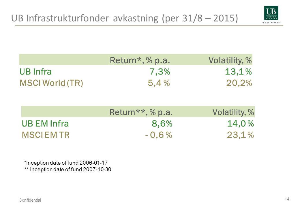 UB Infrastrukturfonder avkastning (per 31/8 – 2015) 14 Confidential Return*, % p.a.Volatility, % UB Infra7,3% 13,1 % MSCI World (TR)5,4 %20,2% Return*