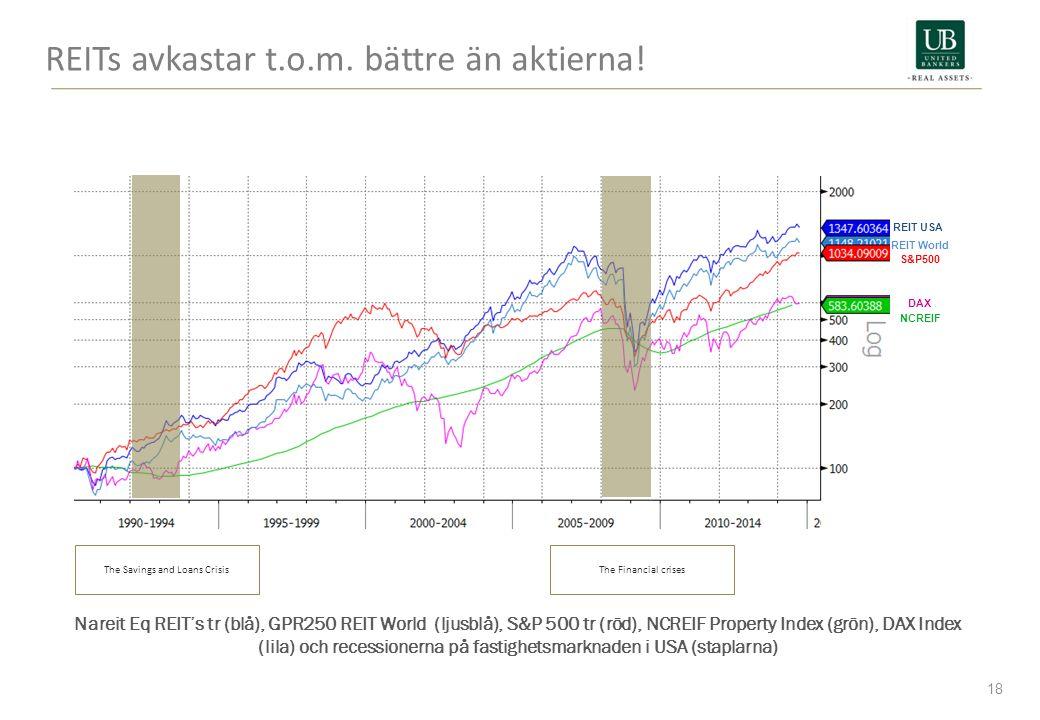 REITs avkastar t.o.m. bättre än aktierna! 18 Nareit Eq REIT's tr (blå), GPR250 REIT World (ljusblå), S&P 500 tr (röd), NCREIF Property Index (grön), D