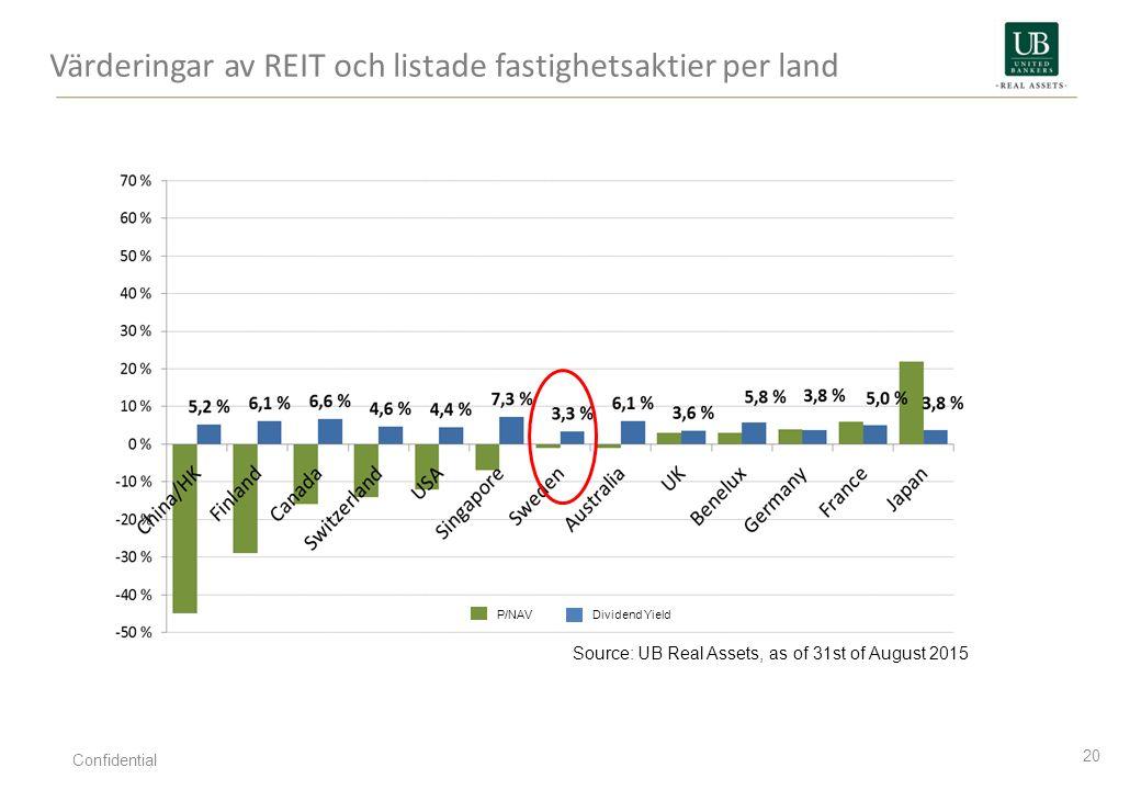 Värderingar av REIT och listade fastighetsaktier per land 20 Confidential P/NAVDividend Yield Source: UB Real Assets, as of 31st of August 2015