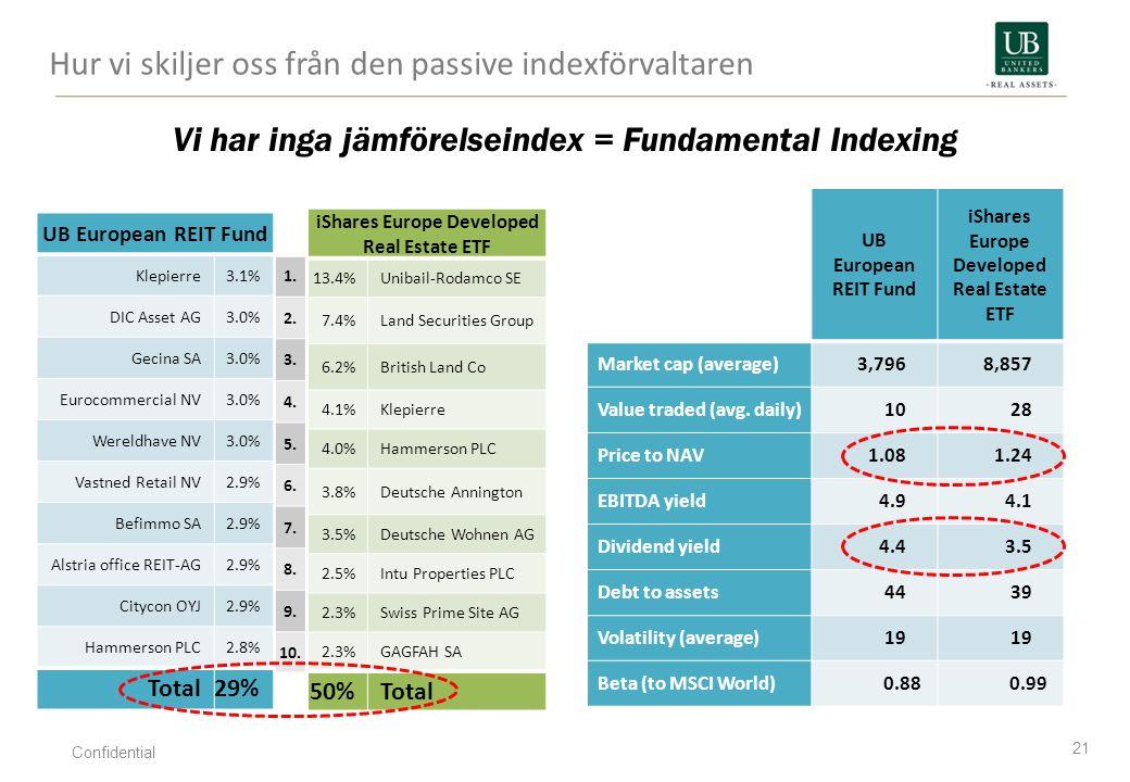 Hur vi skiljer oss från den passive indexförvaltaren 21 Confidential UB European REIT Fund Klepierre3.1% DIC Asset AG3.0% Gecina SA3.0% Eurocommercial