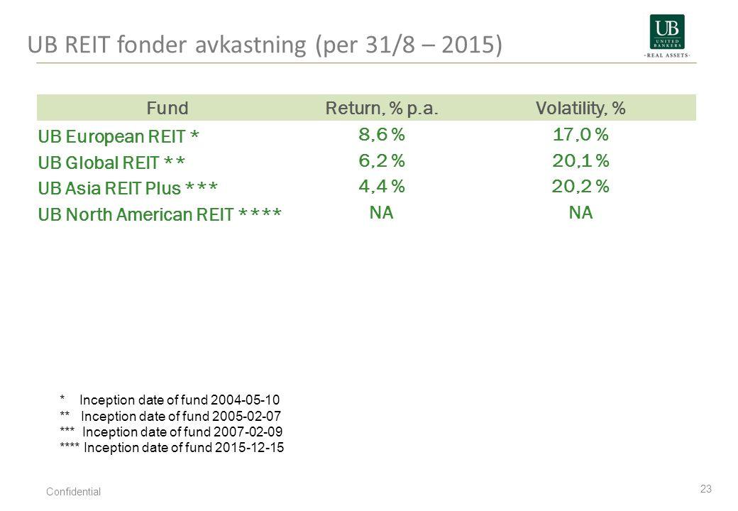 UB REIT fonder avkastning (per 31/8 – 2015) 23 Confidential * Inception date of fund 2004-05-10 ** Inception date of fund 2005-02-07 *** Inception dat