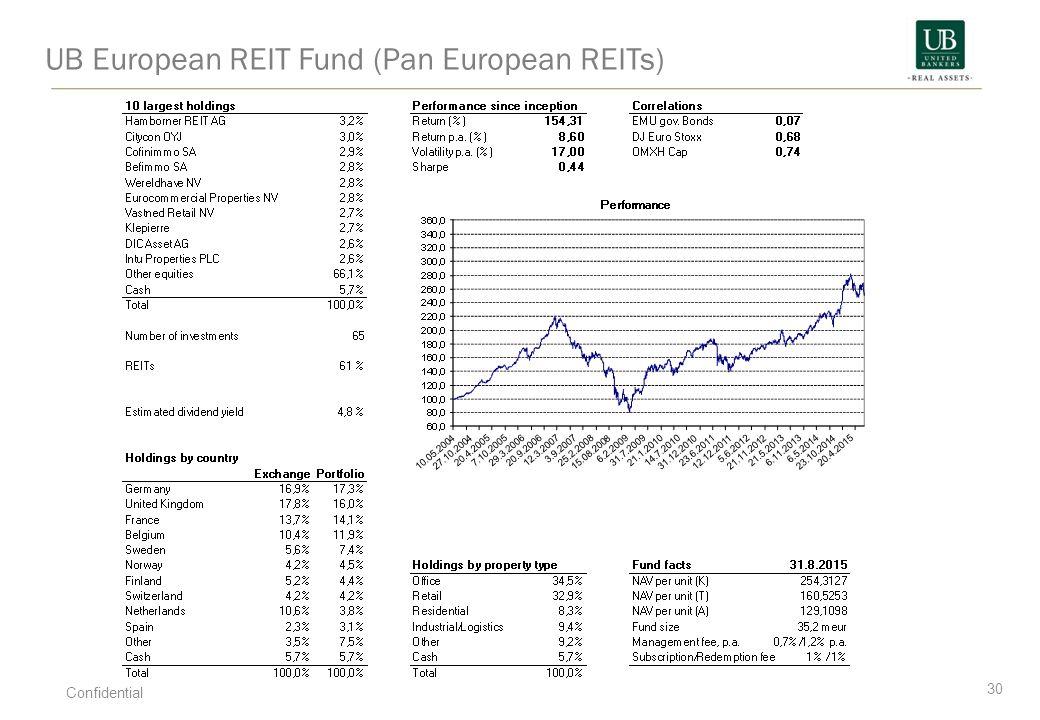 UB European REIT Fund (Pan European REITs) 30 Confidential