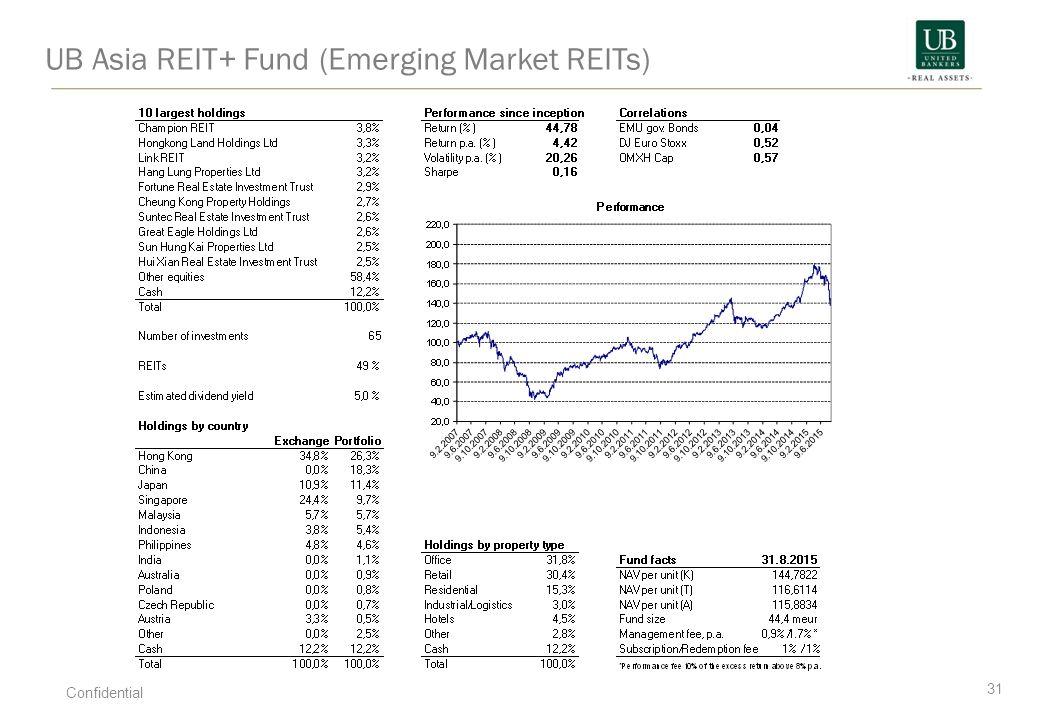 UB Asia REIT+ Fund (Emerging Market REITs) 31 Confidential