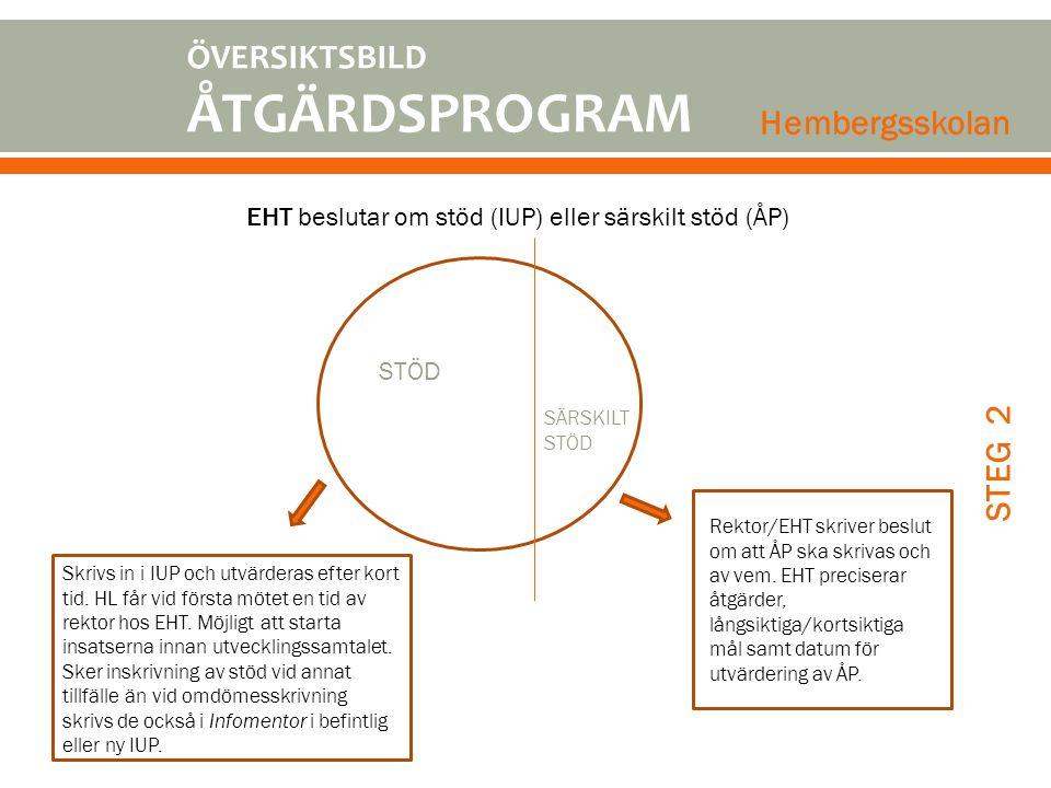 EHT beslutar om stöd (IUP) eller särskilt stöd (ÅP) Skrivs in i IUP och utvärderas efter kort tid. HL får vid första mötet en tid av rektor hos EHT. M