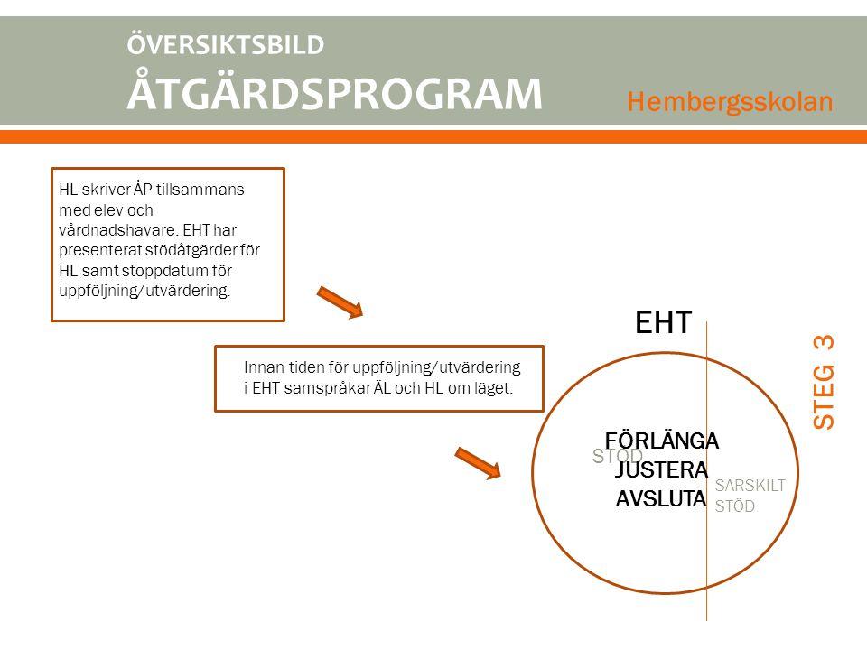 HL skriver ÅP tillsammans med elev och vårdnadshavare. EHT har presenterat stödåtgärder för HL samt stoppdatum för uppföljning/utvärdering. EHT Innan