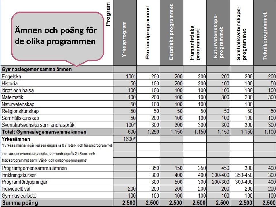 Ämnen och poäng för de olika programmen