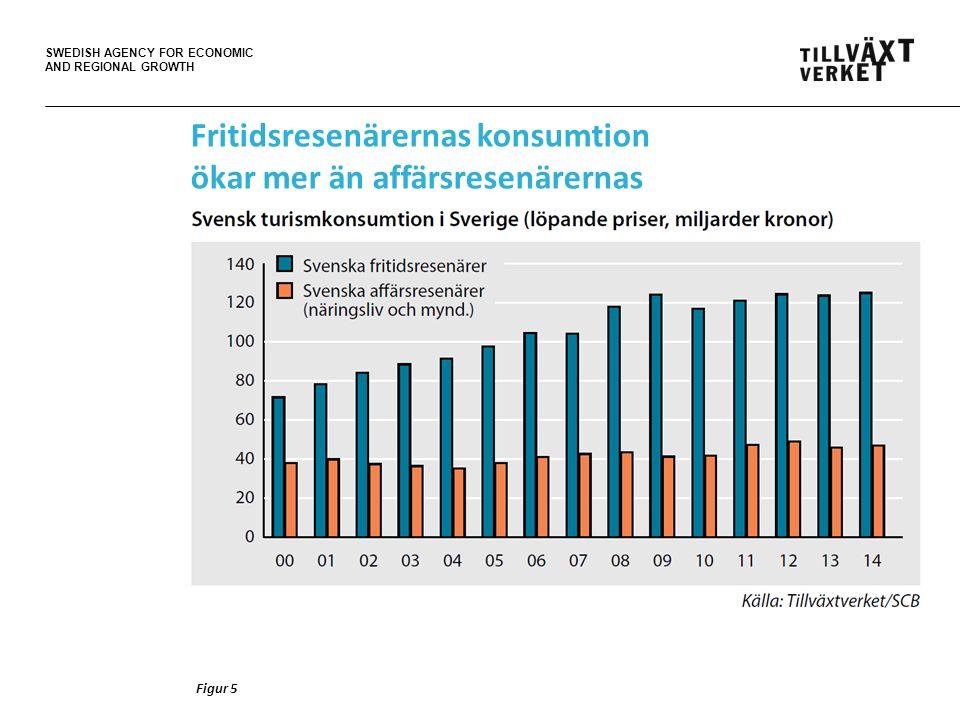 SWEDISH AGENCY FOR ECONOMIC AND REGIONAL GROWTH Figur 5 Fritidsresenärernas konsumtion ökar mer än affärsresenärernas