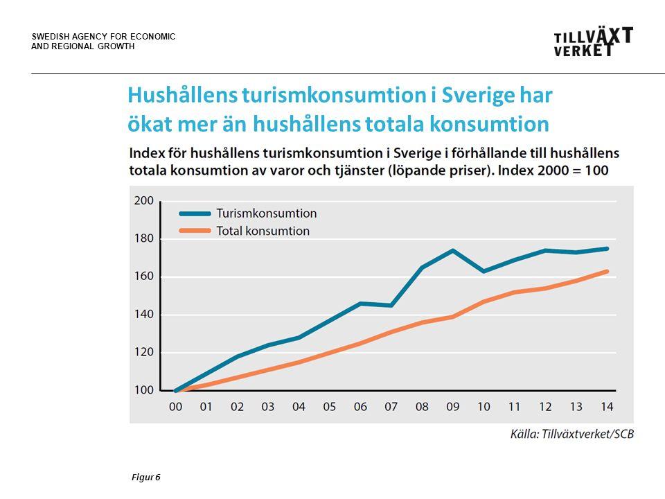 SWEDISH AGENCY FOR ECONOMIC AND REGIONAL GROWTH Hushållens turismkonsumtion i Sverige har ökat mer än hushållens totala konsumtion Figur 6