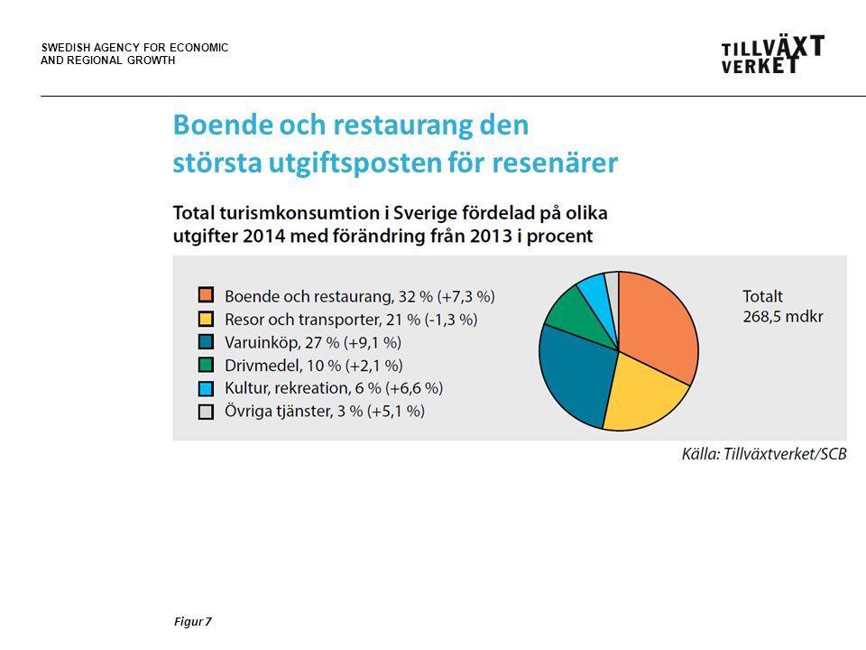 SWEDISH AGENCY FOR ECONOMIC AND REGIONAL GROWTH Figur 7 Boende och restaurang den största utgiftsposten för resenärer