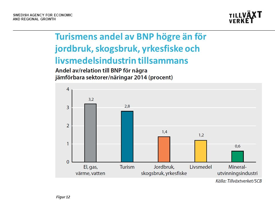 SWEDISH AGENCY FOR ECONOMIC AND REGIONAL GROWTH Turismens andel av BNP högre än för jordbruk, skogsbruk, yrkesfiske och livsmedelsindustrin tillsammans Figur 12