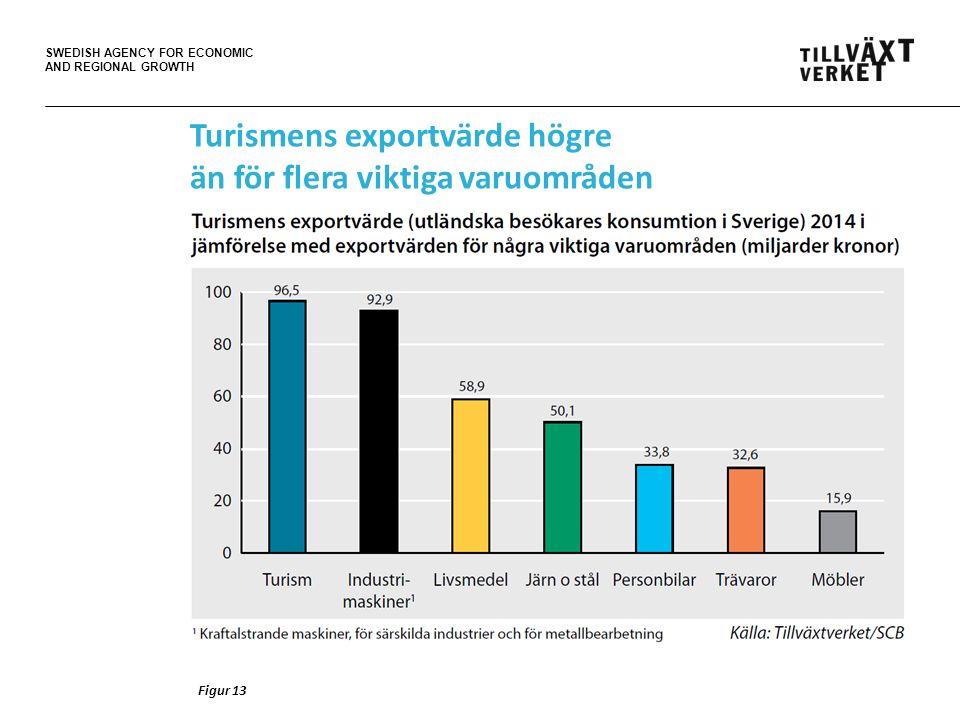 SWEDISH AGENCY FOR ECONOMIC AND REGIONAL GROWTH Turismens exportvärde högre än för flera viktiga varuområden Figur 13