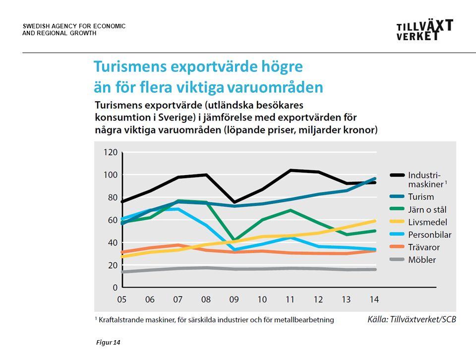 SWEDISH AGENCY FOR ECONOMIC AND REGIONAL GROWTH Figur 14 Turismens exportvärde högre än för flera viktiga varuområden