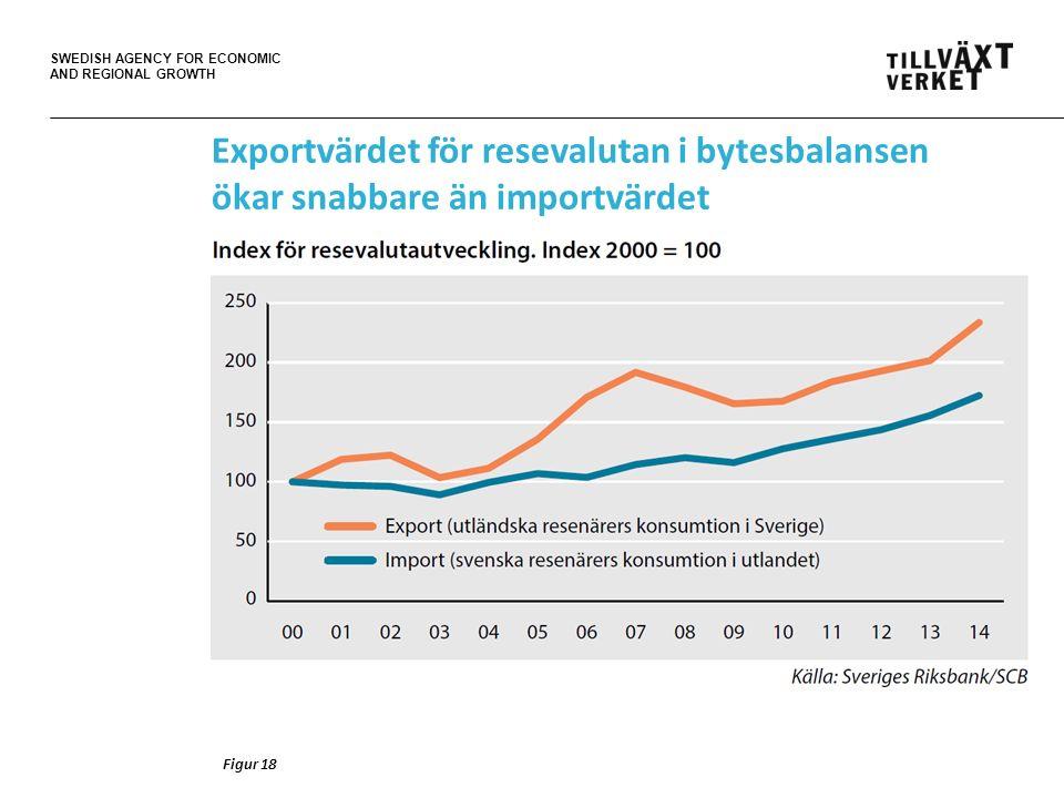 SWEDISH AGENCY FOR ECONOMIC AND REGIONAL GROWTH Exportvärdet för resevalutan i bytesbalansen ökar snabbare än importvärdet Figur 18