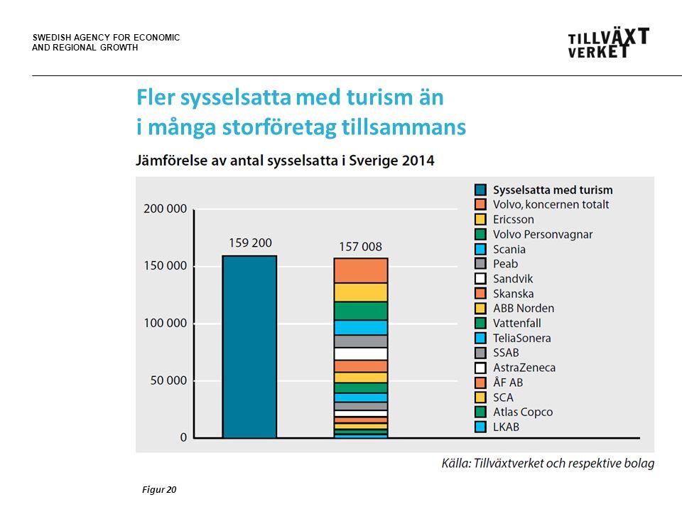 SWEDISH AGENCY FOR ECONOMIC AND REGIONAL GROWTH Figur 20 Fler sysselsatta med turism än i många storföretag tillsammans