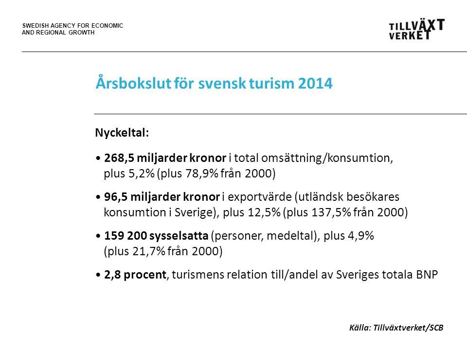 SWEDISH AGENCY FOR ECONOMIC AND REGIONAL GROWTH Årsbokslut för svensk turism 2014 Nyckeltal: 268,5 miljarder kronor i total omsättning/konsumtion, plus 5,2% (plus 78,9% från 2000) 96,5 miljarder kronor i exportvärde (utländsk besökares konsumtion i Sverige), plus 12,5% (plus 137,5% från 2000) 159 200 sysselsatta (personer, medeltal), plus 4,9% (plus 21,7% från 2000) 2,8 procent, turismens relation till/andel av Sveriges totala BNP Källa: Tillväxtverket/SCB