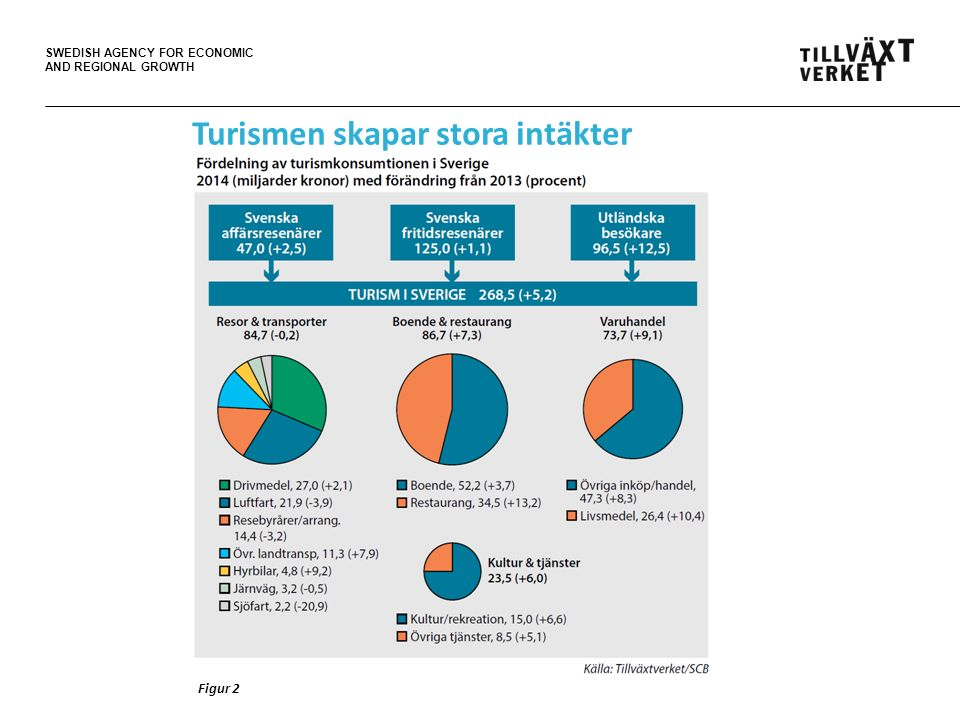 SWEDISH AGENCY FOR ECONOMIC AND REGIONAL GROWTH Figur 2 Turismen skapar stora intäkter