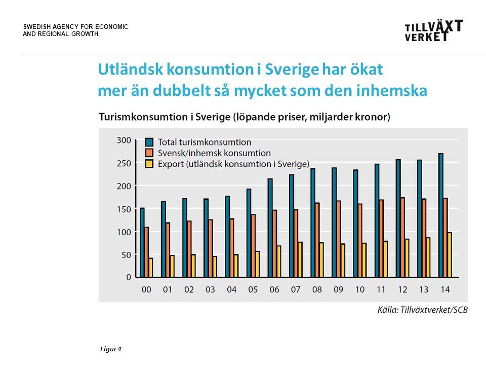 SWEDISH AGENCY FOR ECONOMIC AND REGIONAL GROWTH Figur 4 Utländsk konsumtion i Sverige har ökat mer än dubbelt så mycket som den inhemska