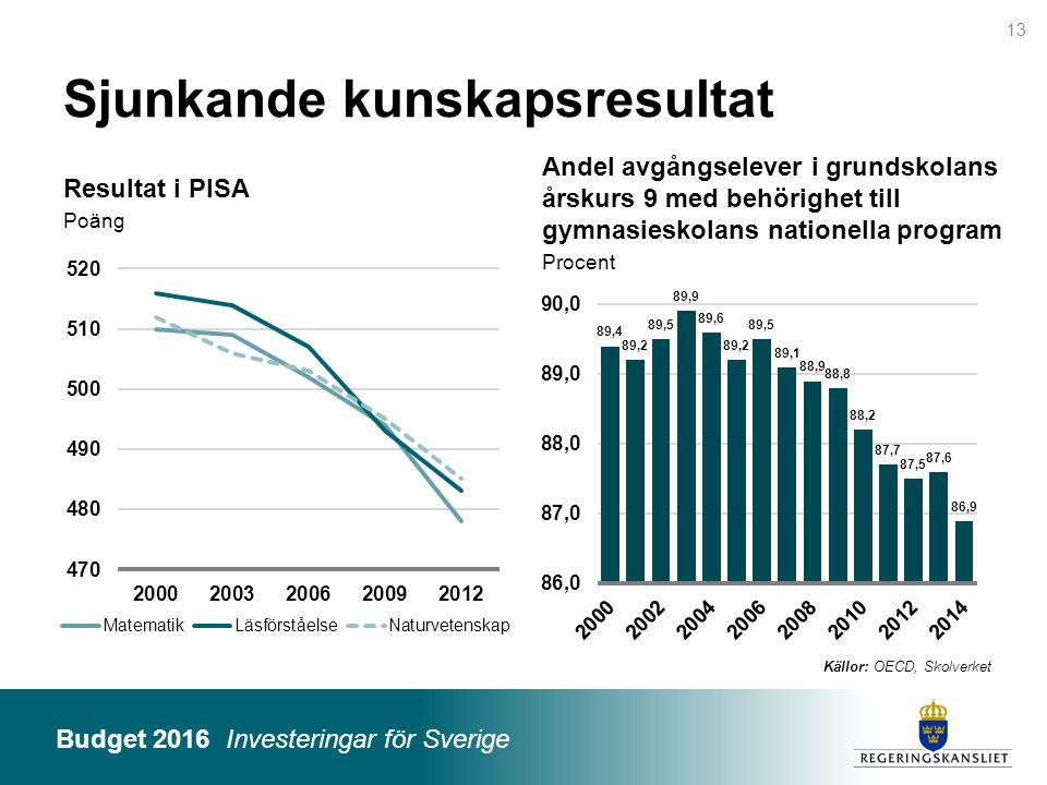 Budget 2016 Investeringar för Sverige Resultat i PISA Poäng Andel avgångselever i grundskolans årskurs 9 med behörighet till gymnasieskolans nationell