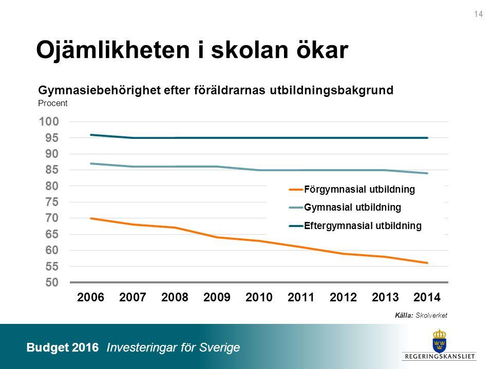 Budget 2016 Investeringar för Sverige Ojämlikheten i skolan ökar Källa: Skolverket Gymnasiebehörighet efter föräldrarnas utbildningsbakgrund Procent 1