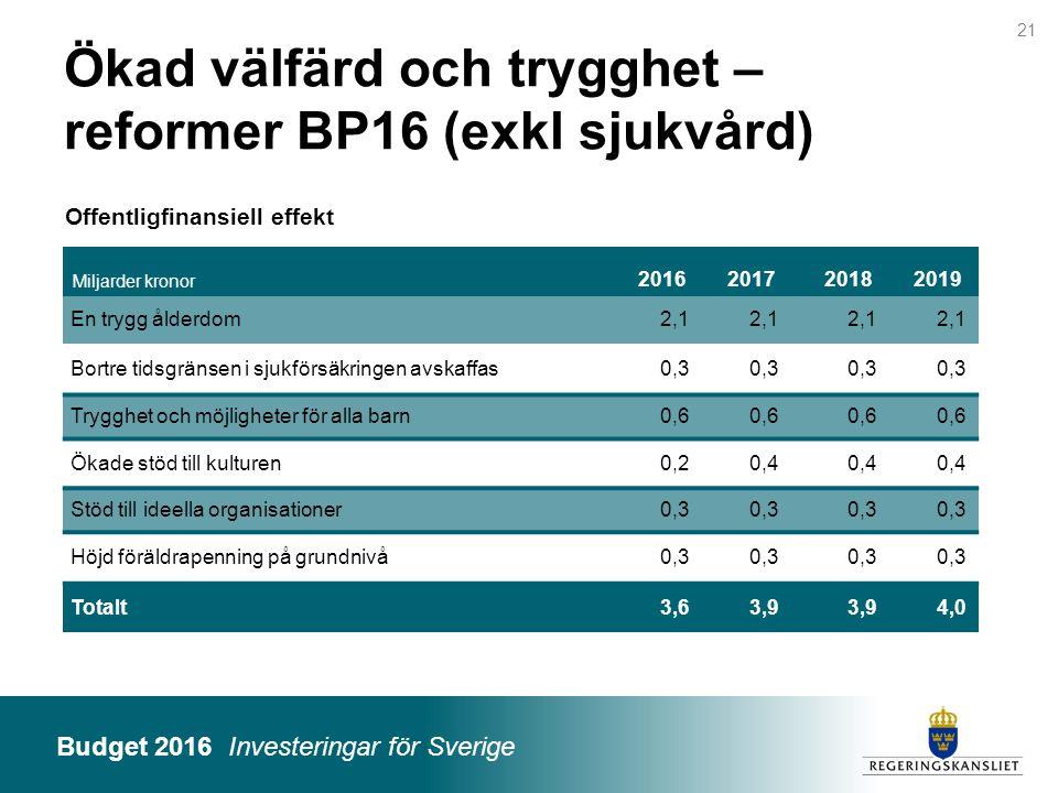 Budget 2016 Investeringar för Sverige Miljarder kronor 2016201720182019 En trygg ålderdom2,1 Bortre tidsgränsen i sjukförsäkringen avskaffas0,3 Tryggh