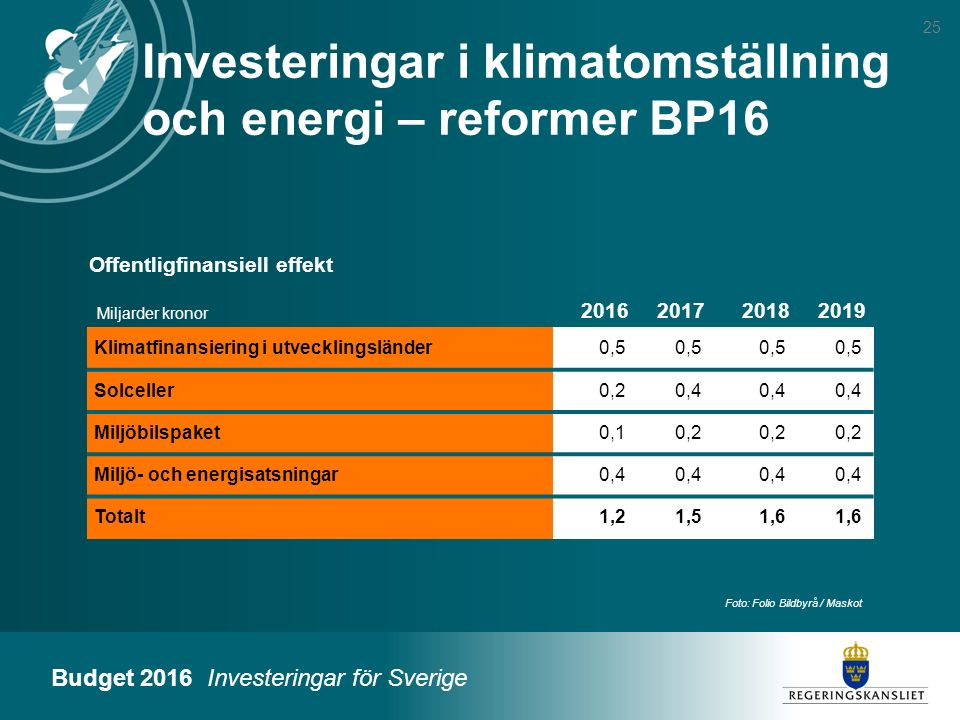 Budget 2016 Investeringar för Sverige Foto: Folio Bildbyrå / Maskot 25 Miljarder kronor 2016201720182019 Klimatfinansiering i utvecklingsländer0,5 Sol