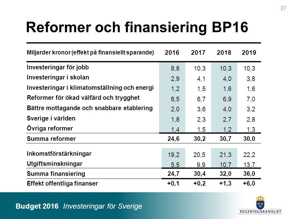 Budget 2016 Investeringar för Sverige Reformer och finansiering BP16 Miljarder kronor (effekt på finansiellt sparande) 2016201720182019 Investeringar