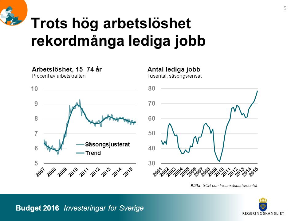 Budget 2016 Investeringar för Sverige Arbetslöshet, 15–74 år Procent av arbetskraften 5 Trots hög arbetslöshet rekordmånga lediga jobb Antal lediga jo