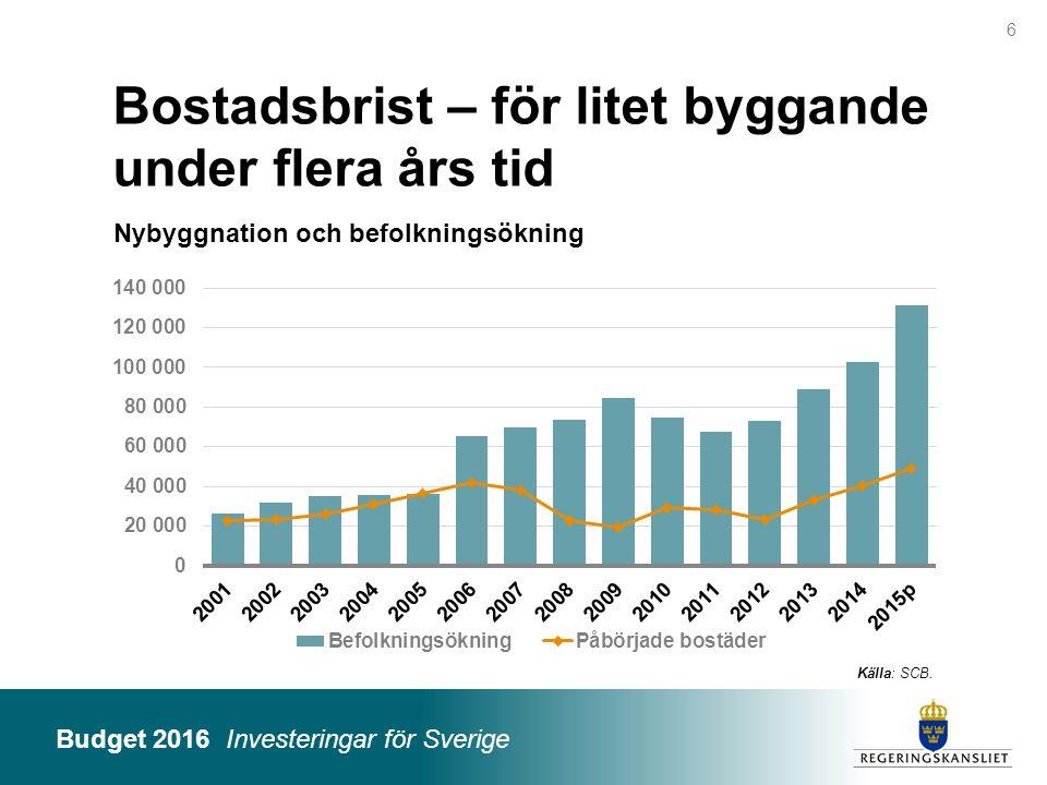 Budget 2016 Investeringar för Sverige Reformer och finansiering BP16 Miljarder kronor (effekt på finansiellt sparande) 2016201720182019 Investeringar för jobb 8,810,3 Investeringar i skolan 2,94,14,03,8 Investeringar i klimatomställning och energi 1,21,51,6 Reformer för ökad välfärd och trygghet 6,56,76,97,0 Bättre mottagande och snabbare etablering 2,03,64,03,2 Sverige i världen 1,82,32,72,8 Övriga reformer 1,41,51,21,3 Summa reformer24,630,230,730,0 Inkomstförstärkningar 19,220,521,322,2 Utgiftsminskningar 5,59,910,713,7 Summa finansiering24,730,432,036,0 Effekt offentliga finanser+0,1+0,2+1,3+6,0 27