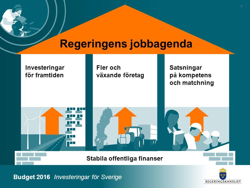 Budget 2016 Investeringar för Sverige Regeringens jobbagenda 7 Investeringar för framtiden Fler och växande företag Satsningar på kompetens och matchn