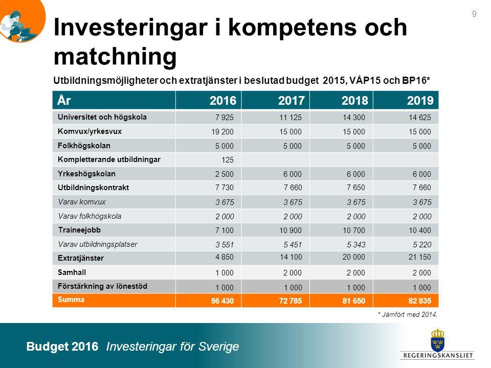 Budget 2016 Investeringar för Sverige Foto: Folio Bildbyrå / Maskot 10 Investeringar i Sveriges nya jobbagenda – reformer BP16 Miljarder kronor 2016201720182019 Investeringar för fler bostäder5,56,1 Infrastruktur och transporter0,10,20,1 Investeringar i kunskap och kompetens1,21,7 Aktivt stöd till långtidsarbetslösa m.fl.0,91,21,3 Aktiv näringspolitik0,3 Jobb i hela landet0,91,0 0,9 Totalt8,810,3 Offentligfinansiell effekt