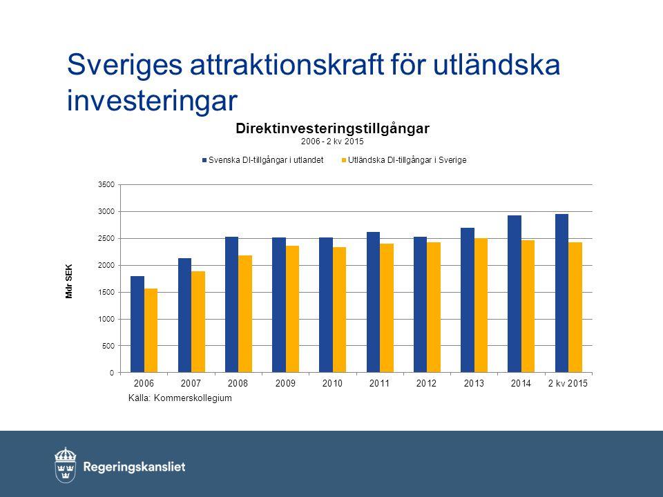 Sveriges attraktionskraft för utländska investeringar