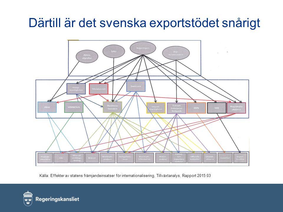 Därtill är det svenska exportstödet snårigt Källa: Effekter av statens främjandeinsatser för internationalisering, Tillväxtanalys, Rapport 2015:03