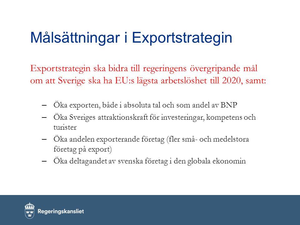 Målsättningar i Exportstrategin Exportstrategin ska bidra till regeringens övergripande mål om att Sverige ska ha EU:s lägsta arbetslöshet till 2020, samt: – Öka exporten, både i absoluta tal och som andel av BNP – Öka Sveriges attraktionskraft för investeringar, kompetens och turister – Öka andelen exporterande företag (fler små- och medelstora företag på export) – Öka deltagandet av svenska företag i den globala ekonomin