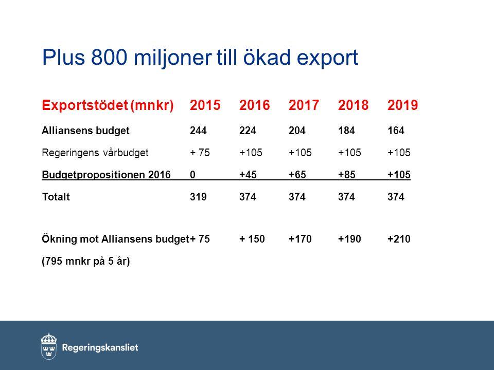 Plus 800 miljoner till ökad export Exportstödet (mnkr)20152016201720182019 Alliansens budget244224204184164 Regeringens vårbudget+ 75+105+105+105+105 Budgetpropositionen 20160+45+65+85+105 Totalt319374374374374 Ökning mot Alliansens budget+ 75+ 150+170+190+210 (795 mnkr på 5 år)