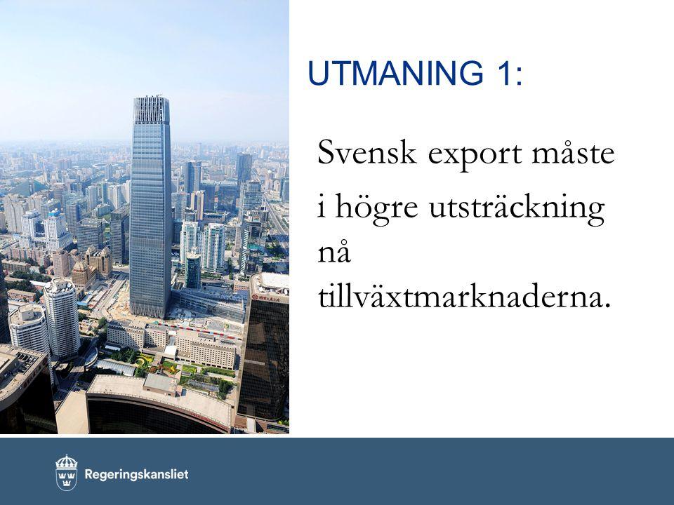 UTMANING 1: Svensk export måste i högre utsträckning nå tillväxtmarknaderna.