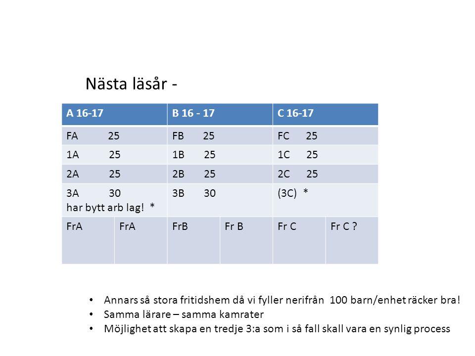 A 16-17B 16 - 17C 16-17 FA 25FB 25FC 25 1A 251B 251C 25 2A 252B 252C 25 3A 30 har bytt arb lag.