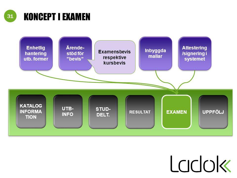 31 KONCEPT I EXAMEN Attestering /signering i systemet Inbyggda mallar Ärende- stöd för bevis Enhetlig hantering utb.