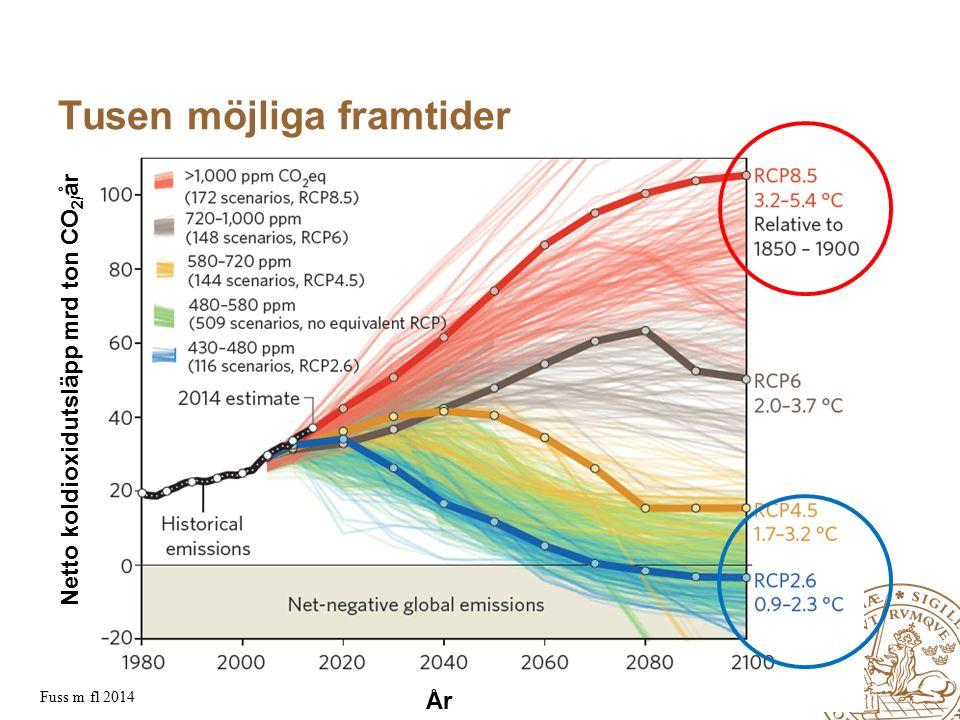 MERGE for GAC 19-20 May 2010 Tusen möjliga framtider Fuss m fl 2014 Netto koldioxidutsläpp mrd ton CO 2/ år År