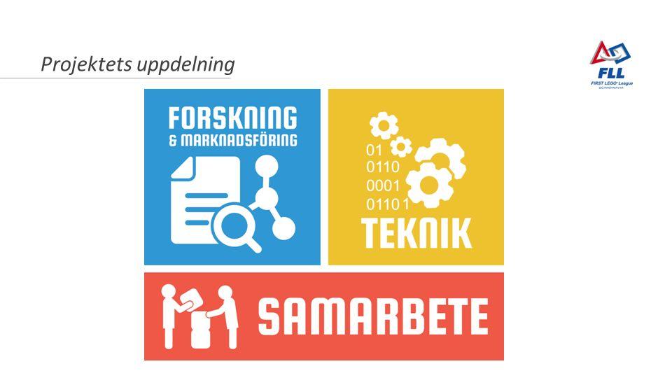 Projektets uppdelning Marknadsföring och samarbete Forskning Teknik