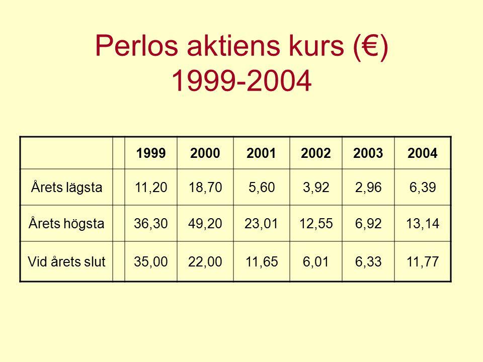 Perlos aktiens kurs (€) 1999-2004 199920002001200220032004 Årets lägsta11,2018,705,603,922,966,39 Årets högsta36,3049,2023,0112,556,9213,14 Vid årets slut35,0022,0011,656,016,3311,77
