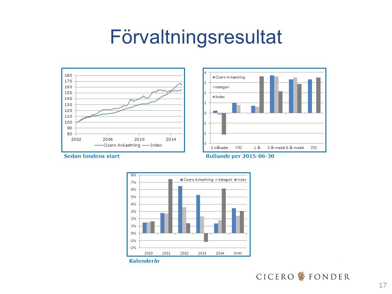 17 Sedan fondens startRullande per 2015-06-30 Kalenderår Förvaltningsresultat